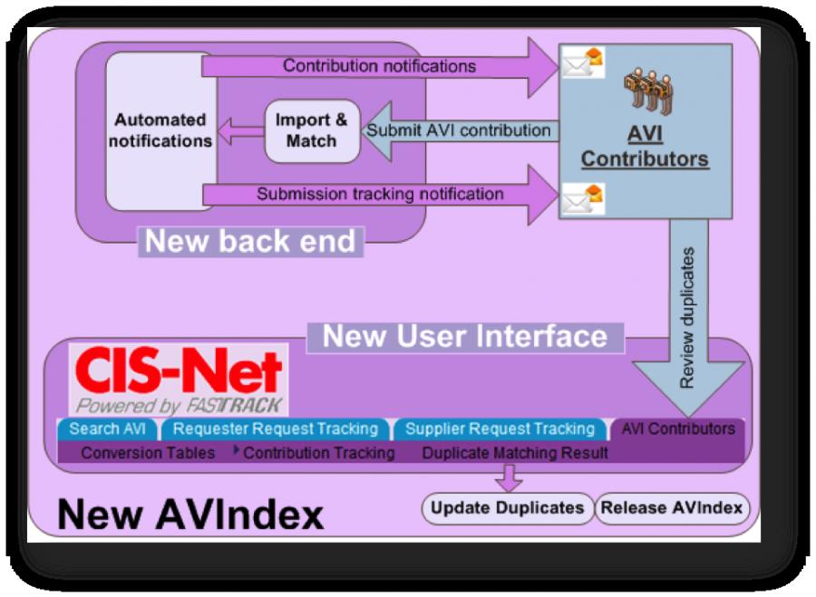 AVIndex Flowchart